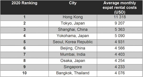 penrose-condo-10-most-expensive-locations-for-expats-singapore