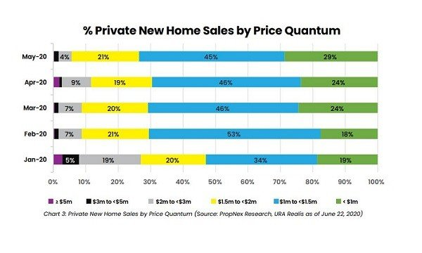 penrose-condo-private-home-sales-by-quantum-may-2020-singapore